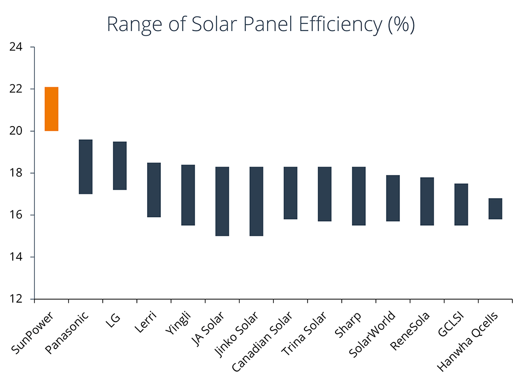Solar Panel Efficiency Graph