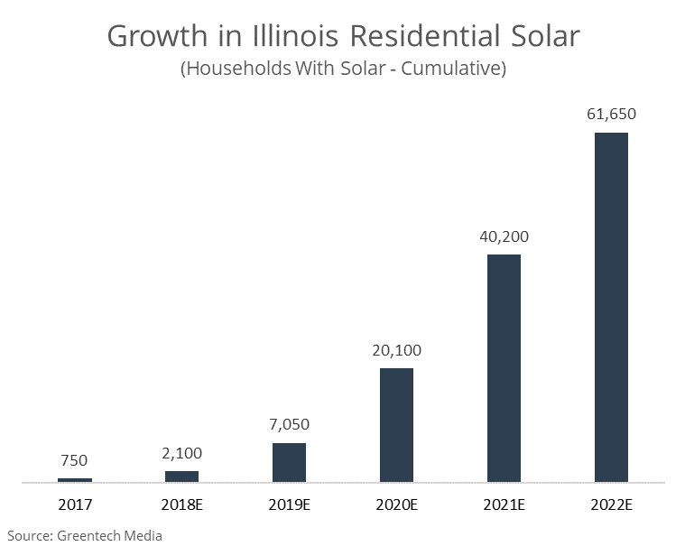 Growth in Illinois Residential Solar [Bar Chart]. By 2017, 750 Illinois homes went solar. It is estimated that by 2022, over 61,000 Illinois homes will have solar. Source: Greentech Media
