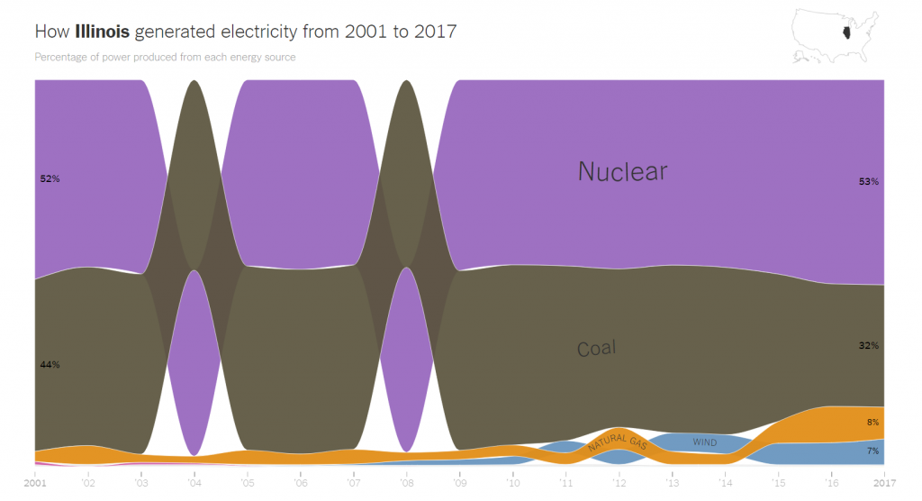 How Illinois Generated Electricity from 2001 to 2017 [Chart]. Source: New York Times.