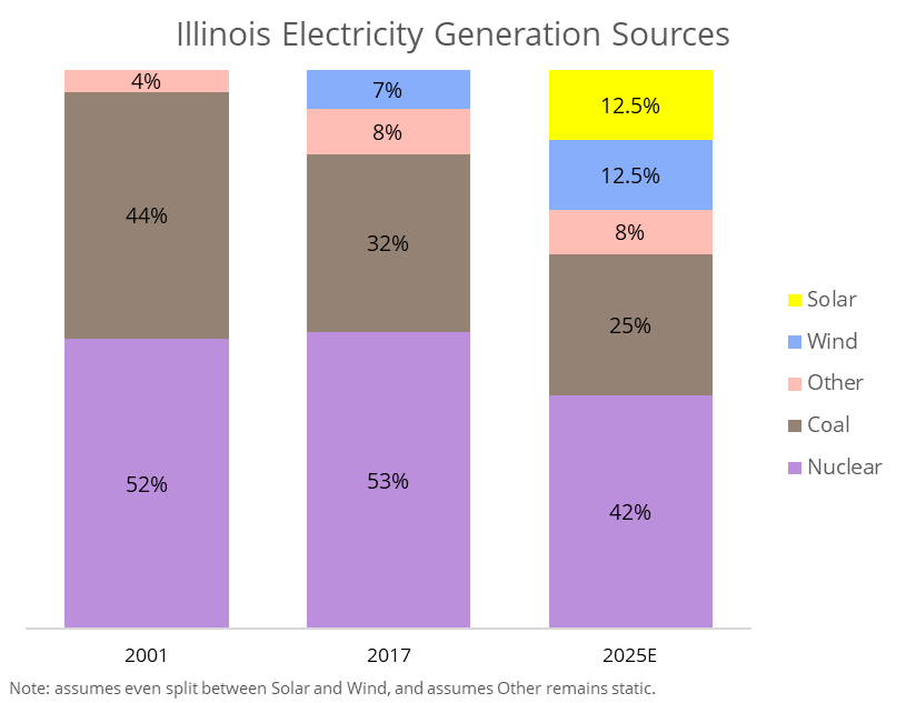 Illinois Electricity Generation Sources [100% Stacked Bar Chart]. Chart Shows Illinois is mandated to sources 25% of energy from solar and wind by 2025.