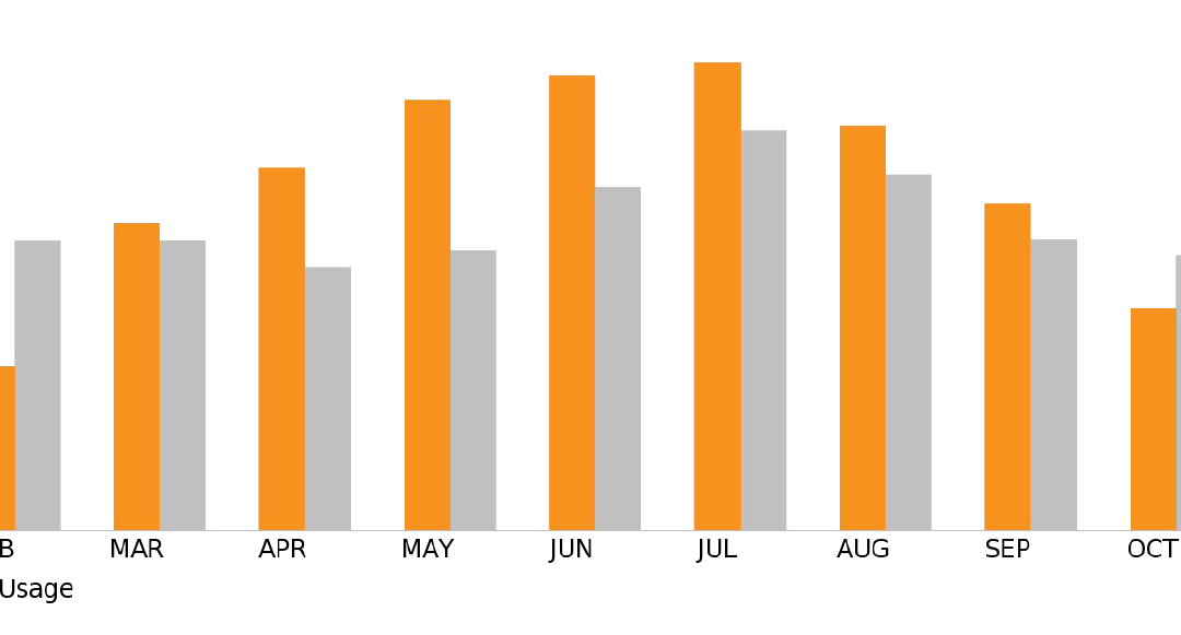 Understanding Solar Production Estimates