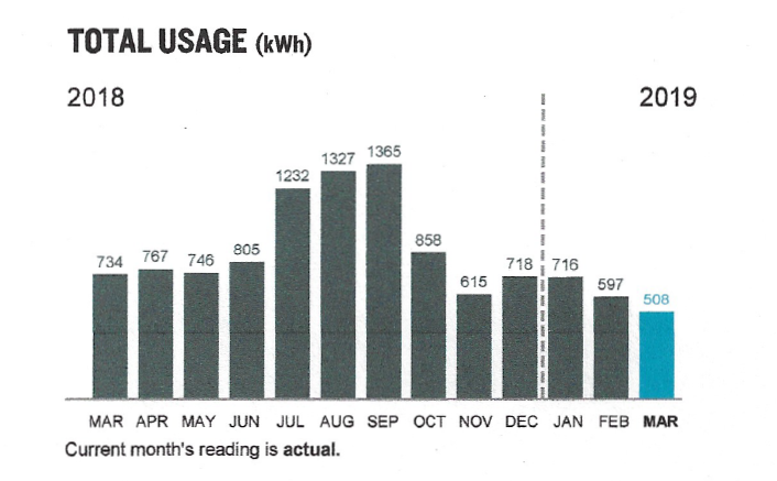 Total Usage on ComEd bill in March of 2018 was 734 kWh, and dropped to 508 kWh in March of 2019.