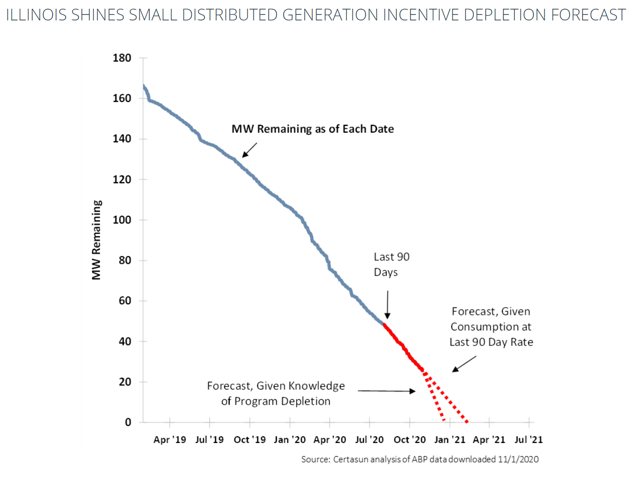 Illinois Solar Incentives Running Out - Certasun Depletion Forecast